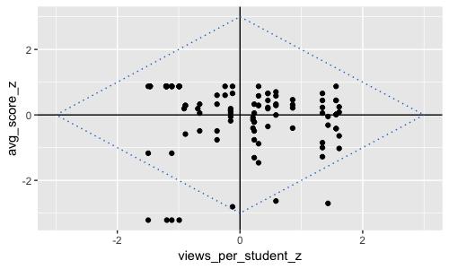 RISE visualization of Microeconomics