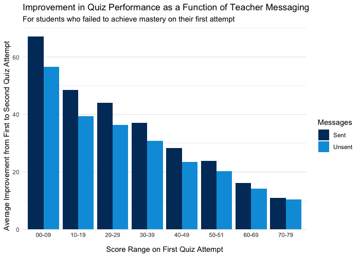 A bar graph showing improvement in quiz performance as a function of whether teachers sent messages offering help before a second quiz attempt. When teachers send messages offering help between quiz attempts, students' quiz score improve significantly more.