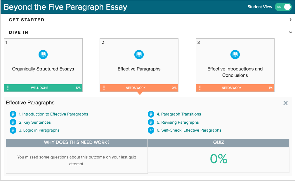 "A screen shot of a Waymaker digital courseware personalized study plan for a module called, ""Beyond the Five Paragraph Essay."" The study plan shows the student where they need additional work to master the course material."