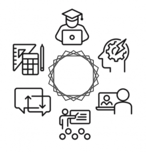Circle of six icons denoting aspects of teaching and learning
